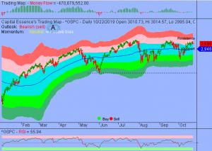 Waning Upside Momentum Forewarn Lower Stocks Prices