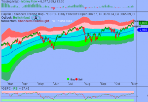 S&P Overbought But Overall Technical Backdrop Remains Positive