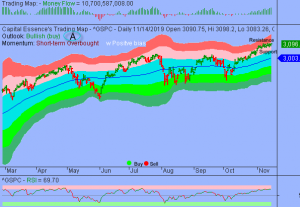 S&P Trapped in Narrow Trading Range