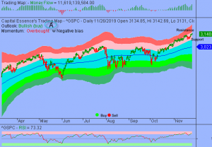 Overbought Conditions Returned on Daily Basis But Momentum Remains Supportive