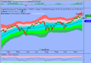 S&P in Early Stage of Overbought Correction