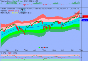 S&P's 3100 Too Big And Too Important To Fall Quickly