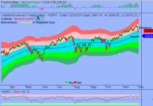 S&P Short-term Correction But Downside Risk Could Be Limited