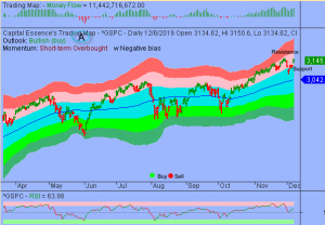 S&P Cleared Key Levels but Upside to be Limited by Overbought Conditions