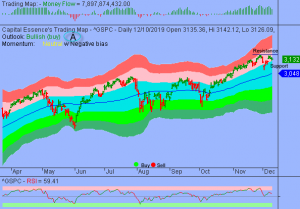 S&P In Holding Pattern