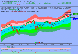 S&P Cleared Key Level But Upside to be Limited by Overbought Condition