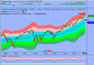 S&P in Overbought Consolidation but Downside Risk Limited