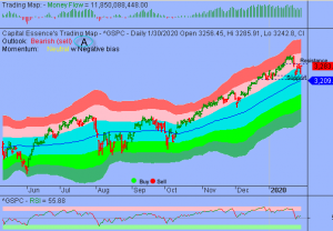 S&P in Orderly Consolidation Phase
