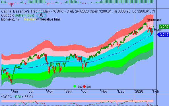 S&P Broke Short-term Downward Trend