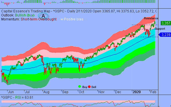 Market Vulnerable To Some Downside Retracement