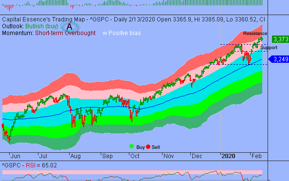 S&P In Digestion Period Prior To New Upswing
