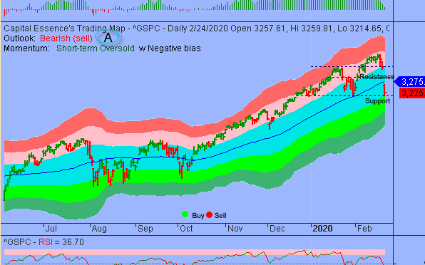 S&P Setting Up For Short-term Oversold Bounce