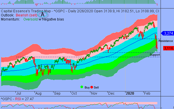 S&P's 3100 is the Line in the Sand