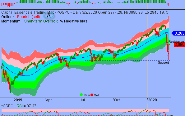 S&P in Extreme Oversold Bounce