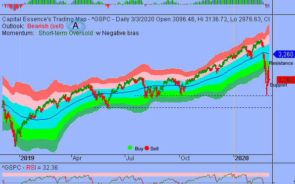 Market Internal Deteriorate As S&P Retest 3000