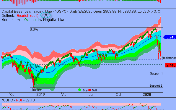 S&P Selloff Overextended But Rebound Will Be Short-lived