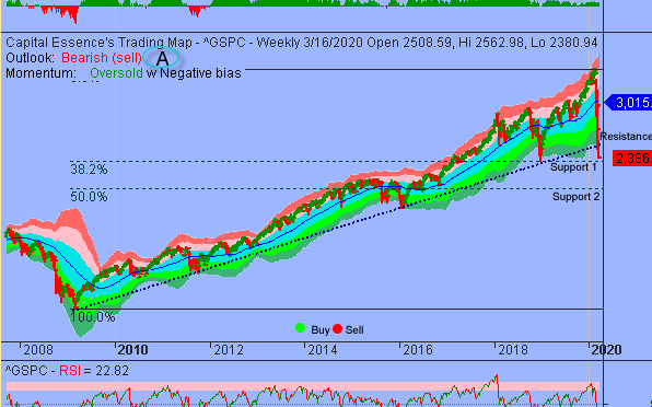 Market Internal And Sentiment Deteriorated As S&P Undercut Key Support