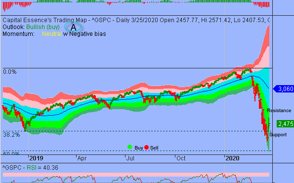 Additional Consolidations Could Unfold between S&P's 2600-2200 Zone
