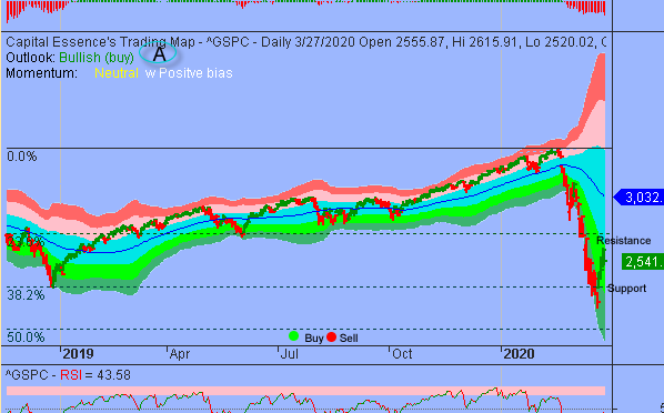 S&P Recovery Rally Ran Out Of Steam But Encouraging Formations Emerged