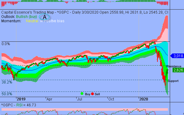 S&P Shifted To Holding Pattern