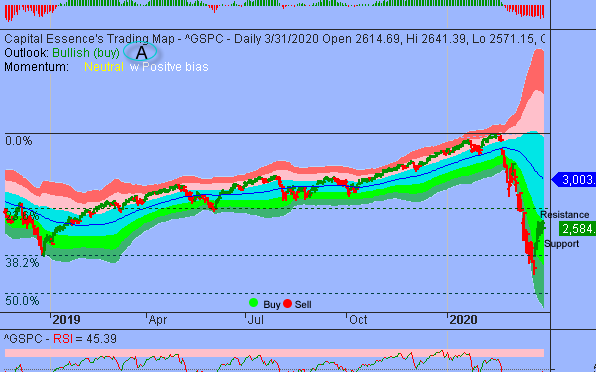 S&P In Digestion Phase