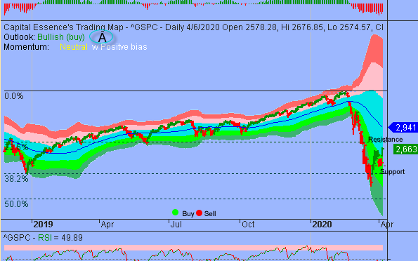 S&P Cleared Key Resistance But Follow-through Is The Key