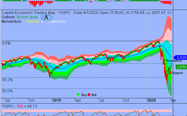 S&P Established Important Near-term High