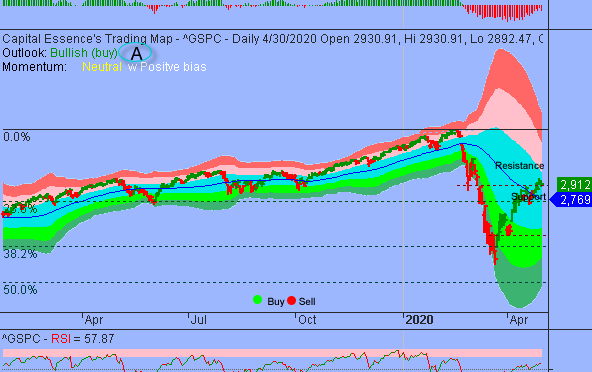 S&P Quick Run Shown Signs of Exhaustion