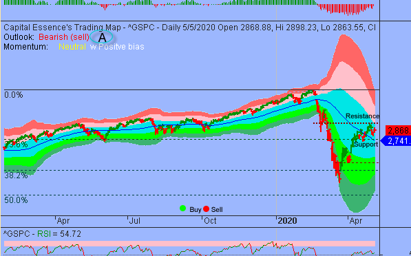 Additional Consolidations Could Unfold Between S&P's 2800-3000