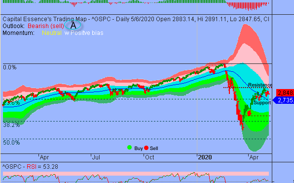 Buying Pressure Deteriorated As S&P Tested Key Level