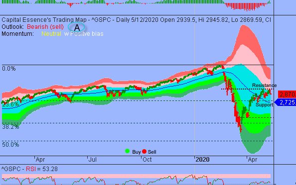 Market Internal Deteriorated As S&P Struggled To Get Pass 3000