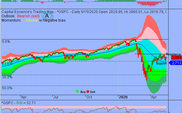 Additional Consolidations Could Unfold Between S&P's 2700 And 3000 Zone