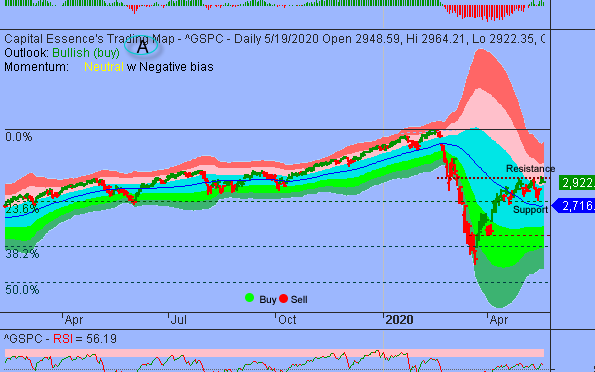S&P Struggled to Get Pass 3000