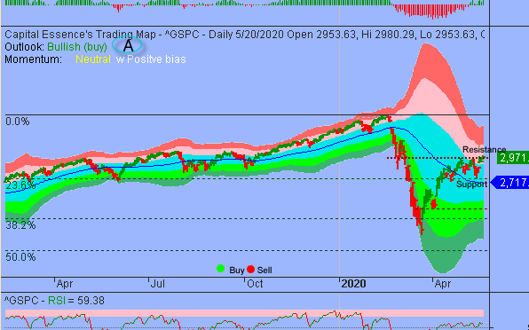 S&P Remains Vulnerable To Downside Pressure Until It Breaks Above 3000