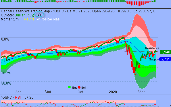 S&P Recovery Rally Attempt Failed Near Formidable Resistance