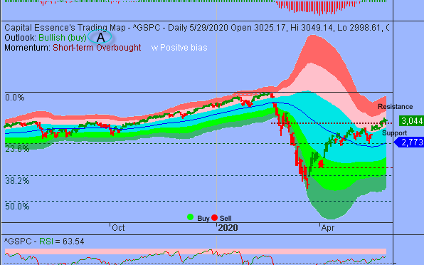 S&P Shifted To Bullish Digestion Phase
