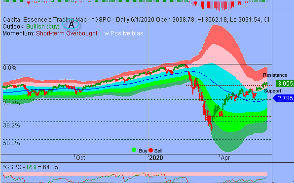 S&P Short-term Overbought But Momentum Remains Supportive