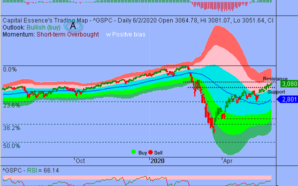 S&P Fast Approaching Key Level That Could Spark The Next Painful Drop