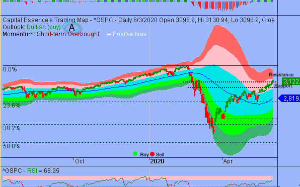 S&P Upside Could Be Limited By Overbought Conditions