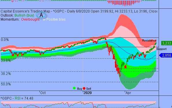 S&P Overbought but Momentum Remains Supportive