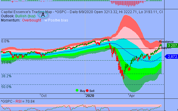 S&P Shifted to Consolidation Mode