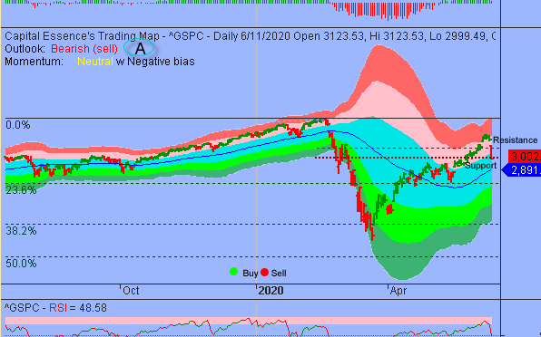 Market Internal Deteriorated as S&P's Testing Key Support