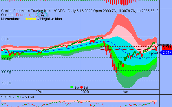 S&P's 3000 is the Line in the Sand