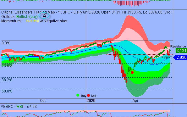 Path With Least Resistance Remains Higher As Long As S&P Holds Above 3000
