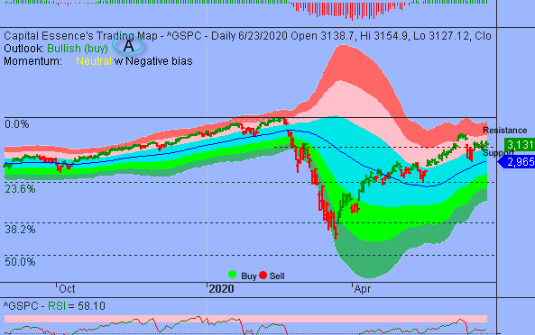 S&P Rally Attempt Failed Near Formidable Resistance