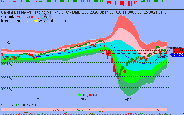 Additional Consolidations Could Unfold Between S&P's 3000 And 3100