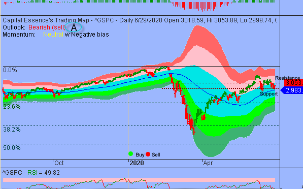 S&P in Range-bound Trading Environment