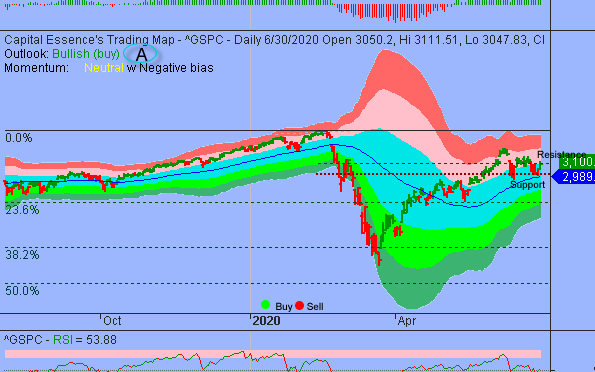 S&P must Hurdle and Sustain above 3100 to Strengthen the Bull case