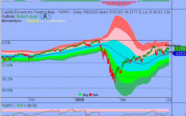 S&P In Short-term Consolidation Phase