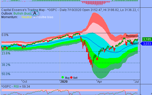 Additional Consolidations Could Unfold Between S&P's 3100 And 3200 Zone